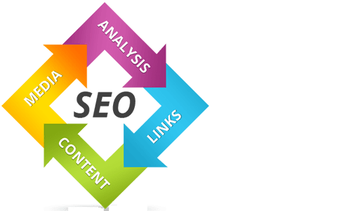 Somaliland Search Engine Optimization (SEO)