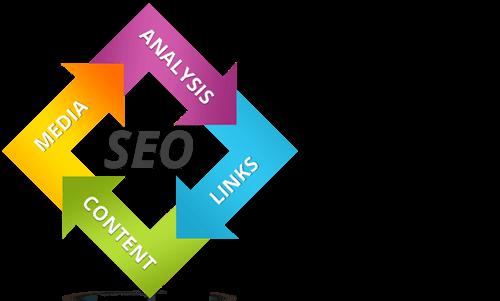 Somaliland Search Engine Optimization (SEO)